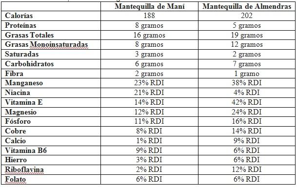 Mantequilla-de-Almendra-vs-Mantequilla-de-Maní